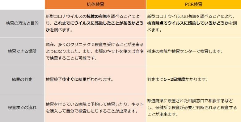 コロナ ウイルス 検査 病院 秋田県のコロナウイルスが検査できる病院はどこ?診察までの流れも解...